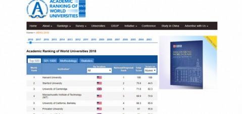 Makedonya üniversiteleri yine ilk 1000 arasına giremedi..