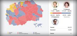 Janë numëruar mbi 90 për qind e votave: Pendarovski 42,67 për qind, Siljanovska 42,18 dhe Reka 10,84 për qind