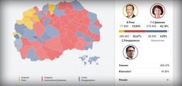 Преброени над 90 проценти од гласовите: Пендаровски 42,67 отсто, Силјановска 42,18 и Река 10,84 отсто