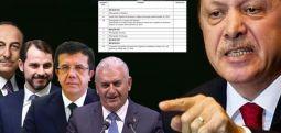"""AKP'li 4 Bakan Washington'daki mahkeme dosyasında: """"Gülen'i kaçırma"""" davası başladı"""