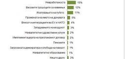 Анкета: Ниските плати, криминалот, корупцијата и невработеноста се најважните проблеми во државата