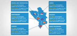 BE 700 milionë € për Ballkanin Perëndimor, RMV përfiton 66 mln