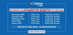МТСП: На личните сметки на 2.759 млади лица префрлени над 8,9 милиони денари за младински додаток на плата