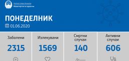 Shtatë viktima dhe 89 raste të reja me Covid-19 në Maqedoni