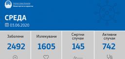 Katër viktima dhe 101 raste të reja me Covid-19 në Maqedoni