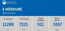 Bie ndjeshëm numri i të prekurve me Covid, nga 1507 teste kemi 88 raste të reja